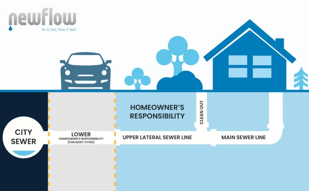 Infographic for sewer line responsibilities